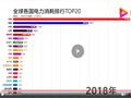 1990-2019年全球各国电力消耗排行TOP20 (4818播放)